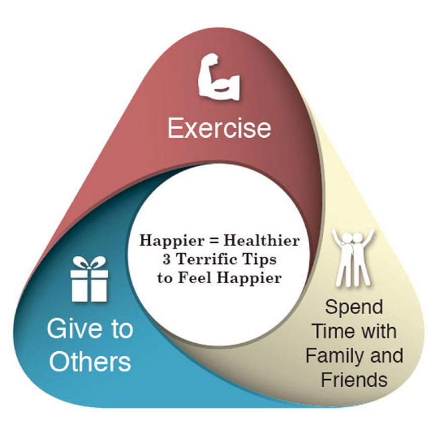 Happier = Healthier – 3 Terrific Tips to Feel Happier